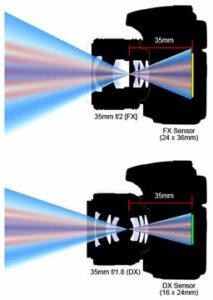 Что такое кроп-фактор. Разница между DX и FX камерами.