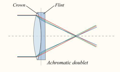 Хроматические аберрации. Что это такое.