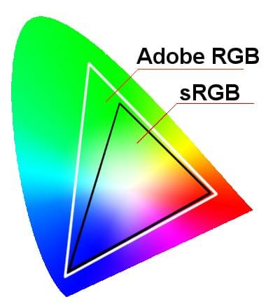 Цветовое пространство sRGB. Зачем нужно sRGB.