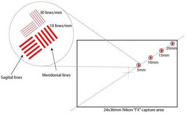 Что такое MTF и зачем нужна MTF-диаграмма