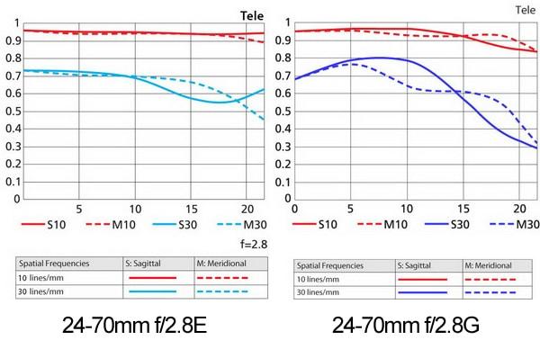 24-70mm-f2.8E-tele